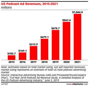 podcast-ad-revenue-ossia-studio