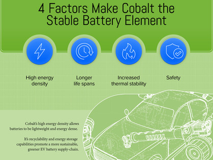 Copy of Lithium- Colbalt Powering the Electric Vehicle Revolution