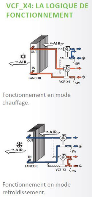AERMEC;FRANCE CLIM;Vanne;Vanne Chaude;Vanne Froide;Vanne 3 voies;Vanne 4 Voies;EER;COP