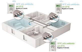 Plenum,Multi-Zones,AERMEC,FRANCE CLIM,Ventilo-Convecteur