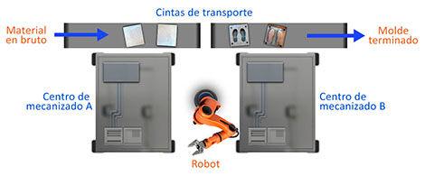 Línea robótica de producción de moldes