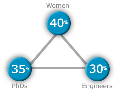 DESINOPE's professional profile: percentage of women, PhDs and engineers