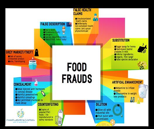 Food Frauds pictorial.png