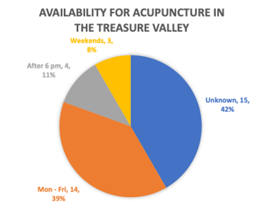 pie graph showing the availability for acupncture in the treasure valley