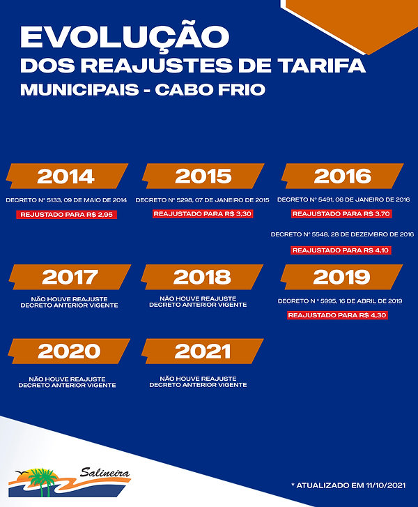 TABELA DE REAJUSTES CABO FRIO (2).jpg