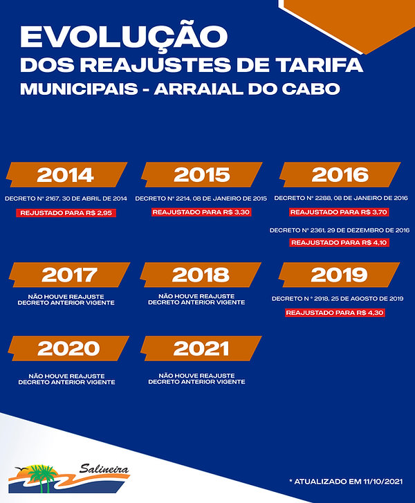 TABELA DE REAJUSTES ARRAIAL DO CABO.jpg
