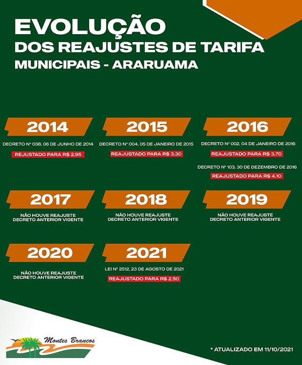TABELA DE REAJUSTES ARARUAMA.jpg