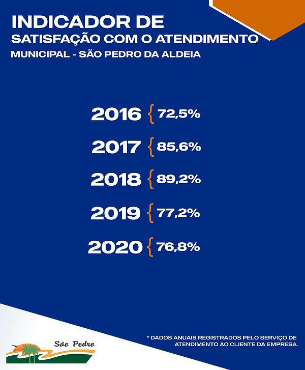 INDICADOR DE SATISFAÇÃO SÃO PEDRO DA ALD