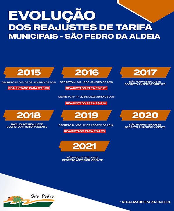 TABELA DE REAJUSTES SÃO PEDRO DA ALDEIA