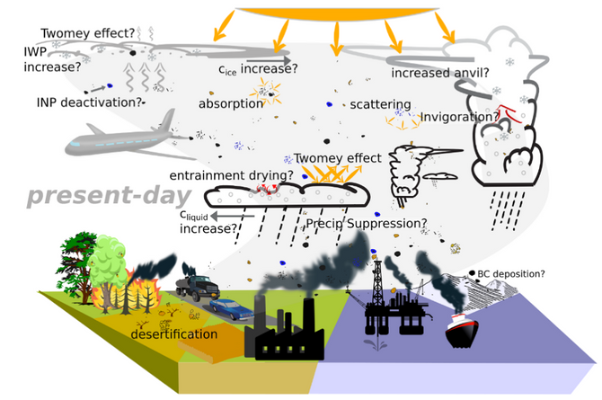 Two out of three chance that anthropogenic aerosol have offset at least 20% and at most 50% of the g