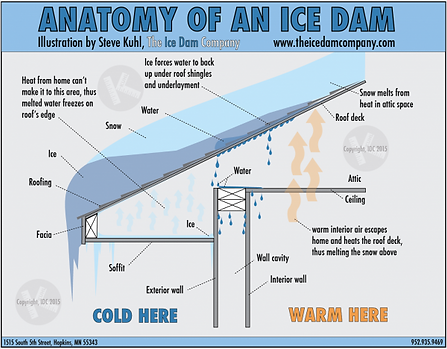 Ice-Dam-Drawing-Ice-Dam-Company-600x468.