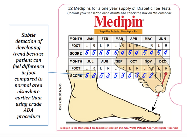 The Diabetic Toes Test by Medipin - Box of 12 for Home Use - Analogue Scale Testing