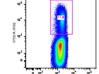 Two-second Tip:  Presentation-ready Axes for Flow Cytometry Data