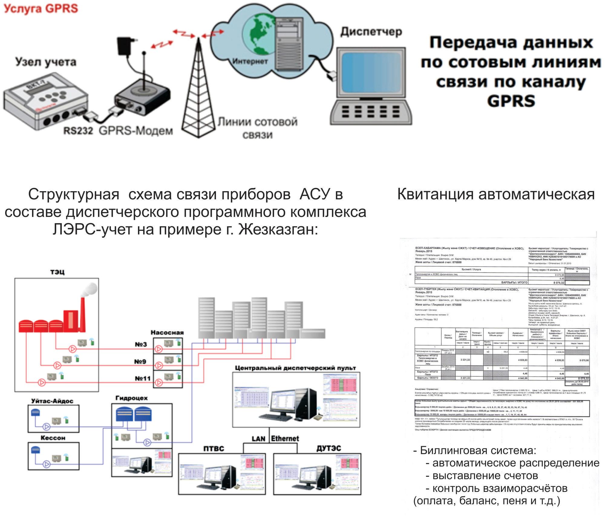 Диспетчеризация (автоматический съём показаний)