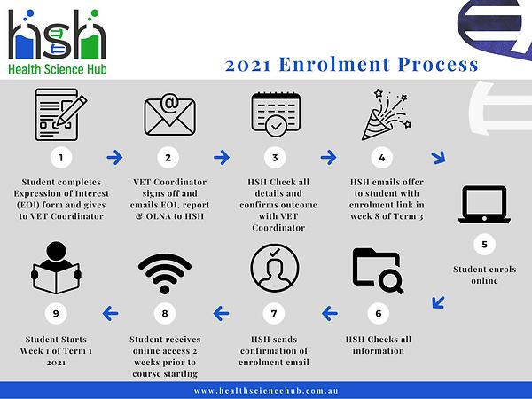 2021 Enrolment Process.png
