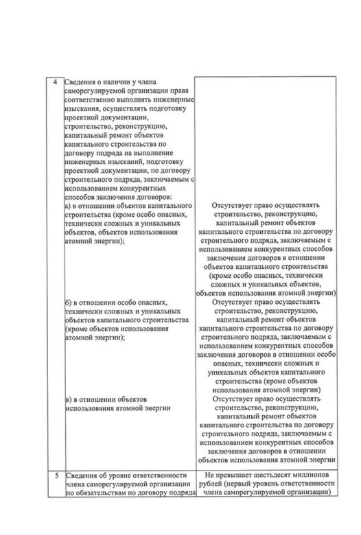 Выписка из реестра СРО