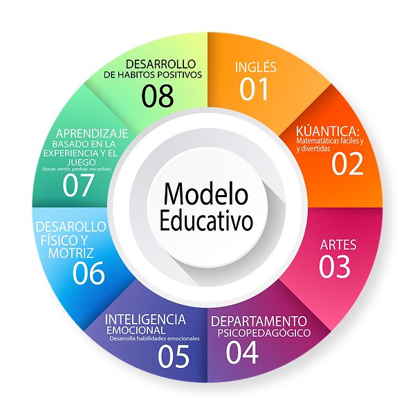MODELO EDUCATIVO PREESCOLAR DEHCA-01.png