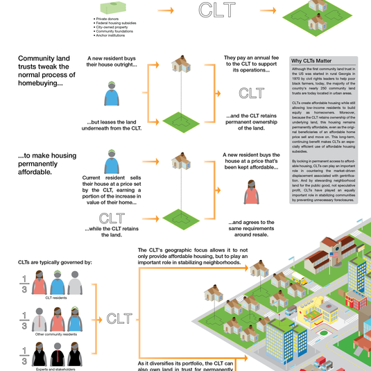 Infographic: Community Land Trusts