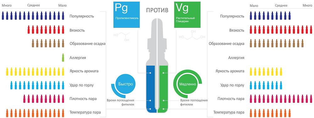 Сравнение пропиленгликоля PG и глицерина VG