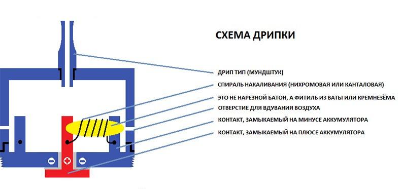 Схема дрипки