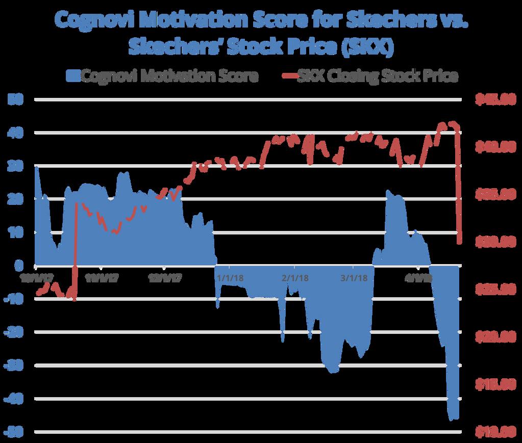 SKX: Skechers Stock Price