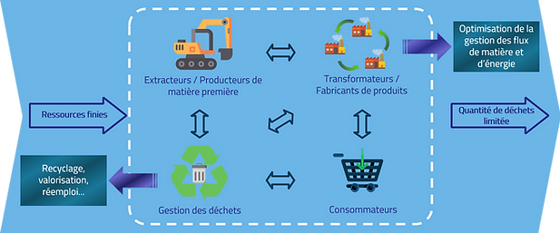 Synergie-écologie-industrielle.png