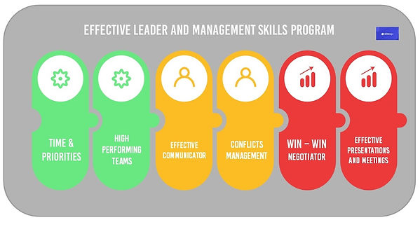 Effective Leader and Management skills p