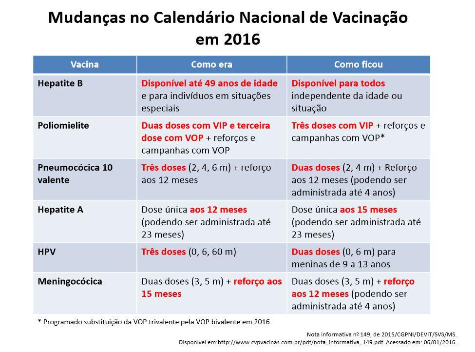Calendário Nacional de Vacinação