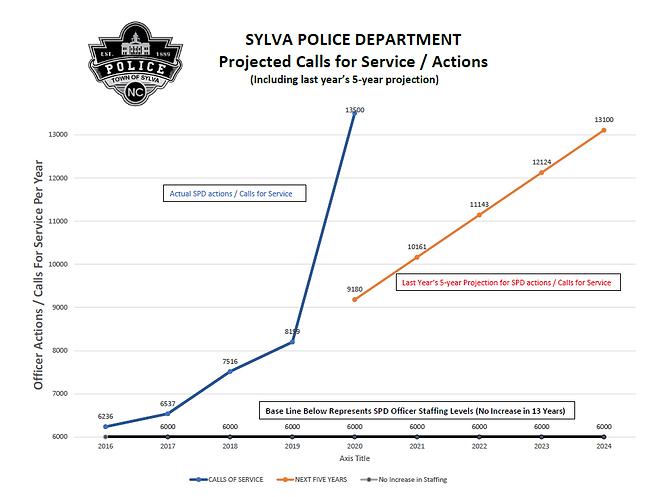 Sylva PD Chart.PNG