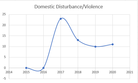Domestic Disturbance Violence.PNG