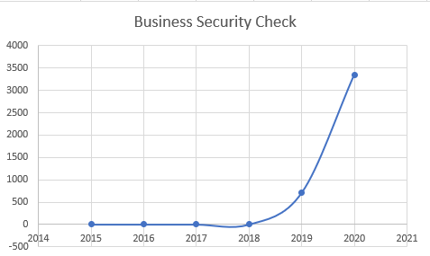Business Security Check.PNG