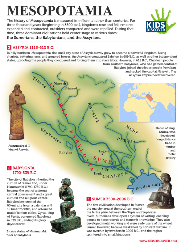 Chapter 4, Lesson 2 - Mesopotamian Empires