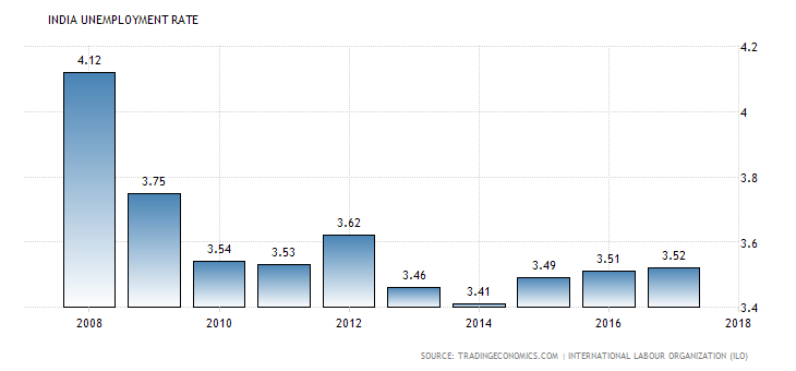 India Unemployment Rate (2008-2017)