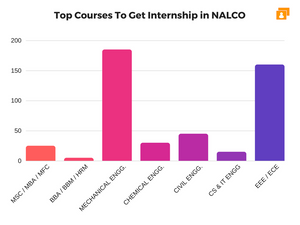 Students Pursuing These Courses Got Internship in NALCO