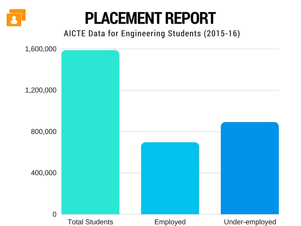 AICTE Placement Report 2015-17