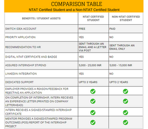 Comparison Table of Benefits to an NTAT Certified Student and a Non-NTAT Certified Student