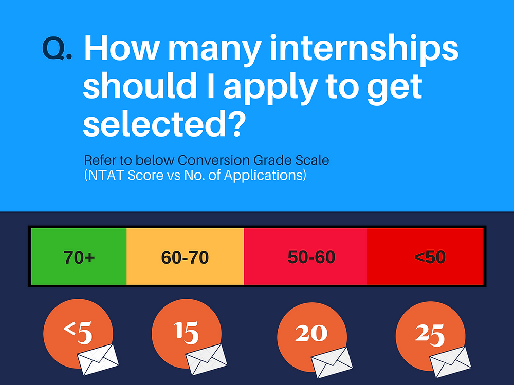 Conversion Grade Scale for NTAT score vs. No. of Internship applications