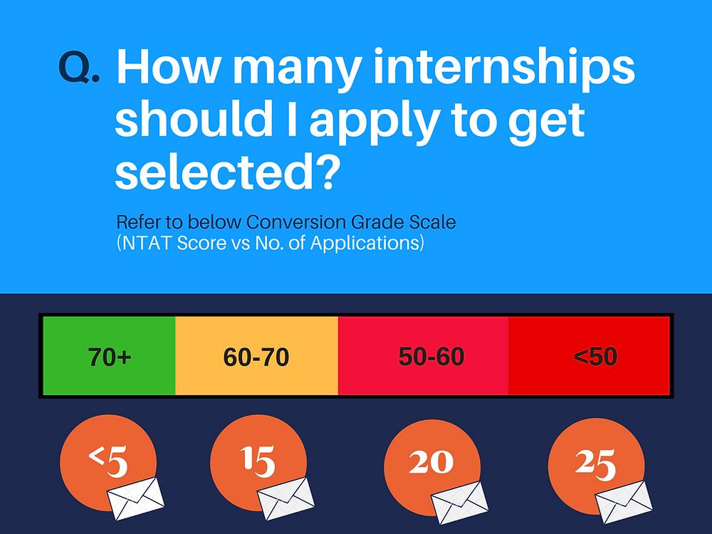 Conversion Grade Scale for NTAT score vs. No. of Internship applications
