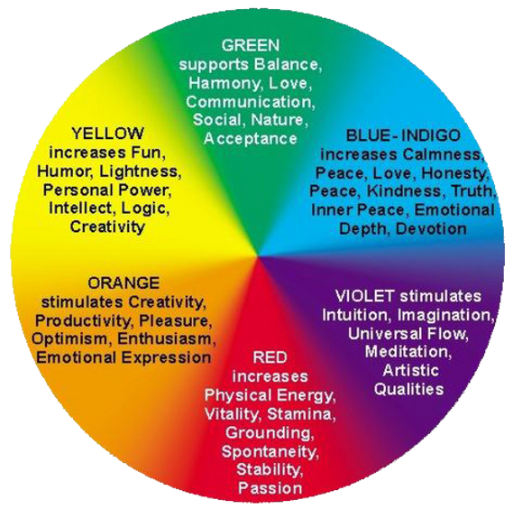 chromotherapy_wheel.png
