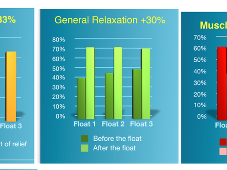 FLOAT THERAPY FOR FIBROMYALGIA AND CHRONIC PAIN