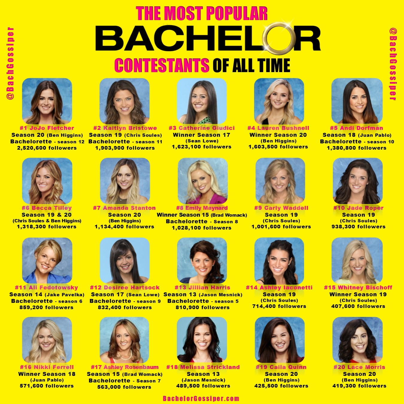 Most Popular Bachelor Contestants Of All Time
