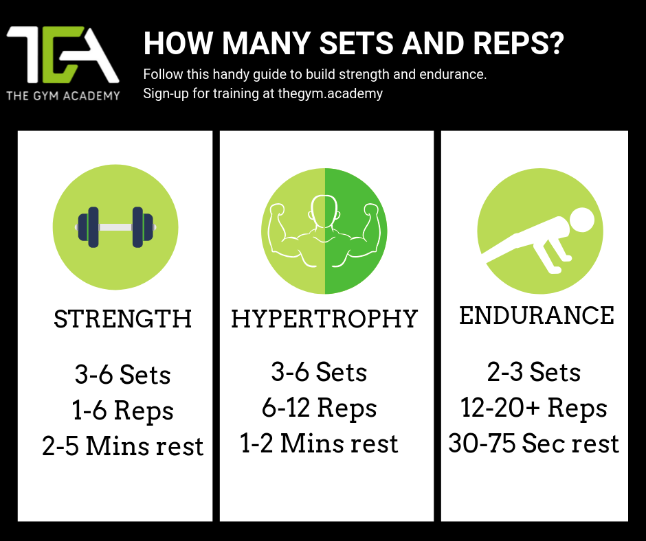 Set and reps