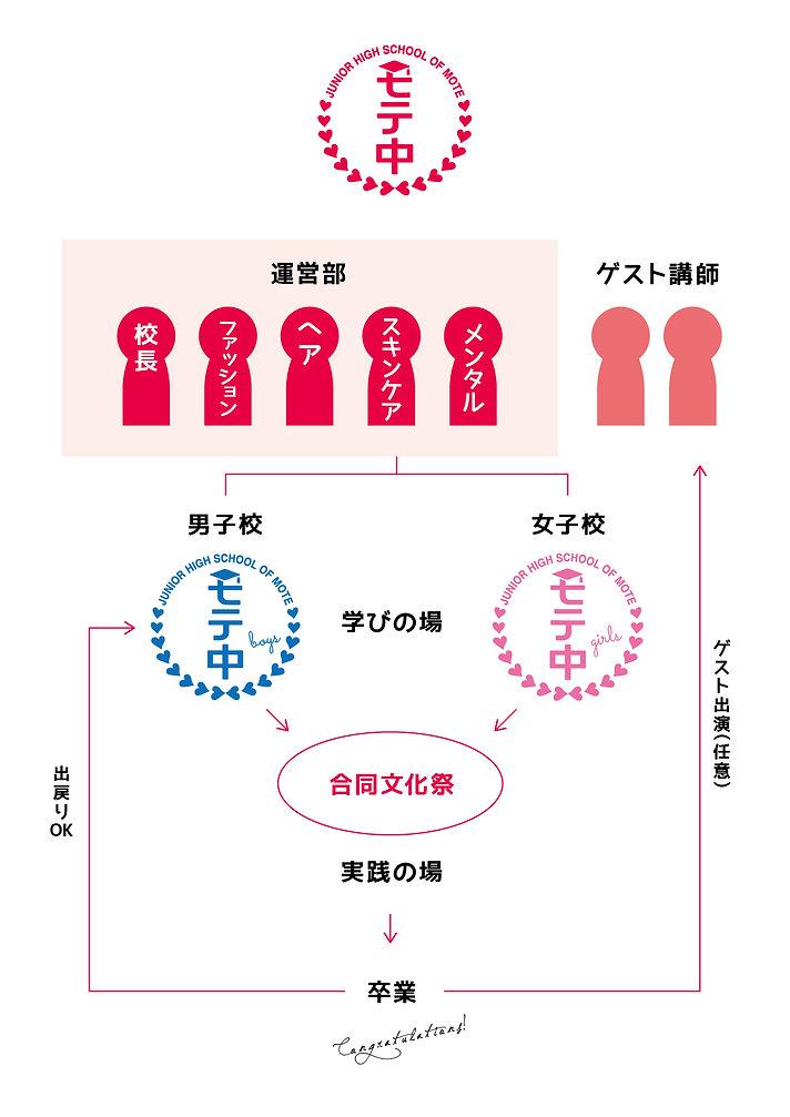 モテ中組織図.jpg