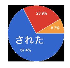 Hearko プロポーズのリアル