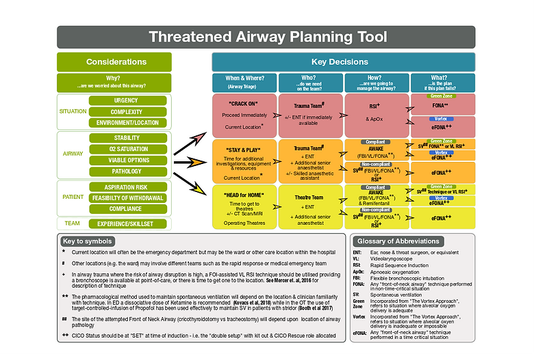 Threatened Airway Planning Tool.png