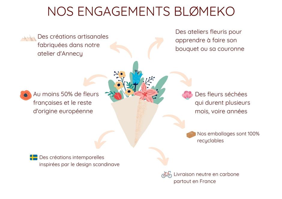 Nos engagements Blomeko