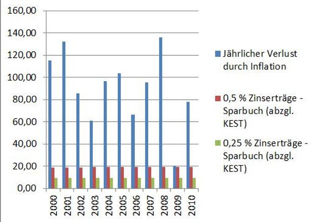 sparbuchzinsen-inflation.jpg