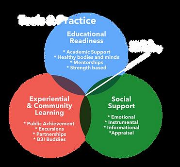 Tools & Practice