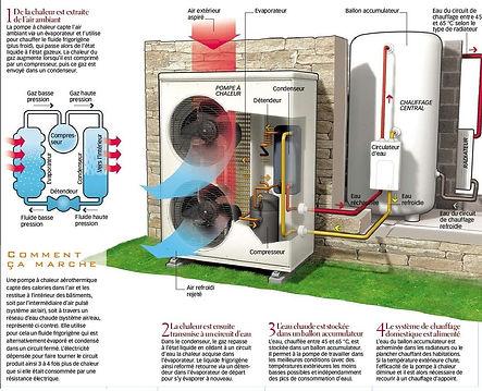 Cette image est un schéma expliquant le fonctionnement d'une pompe à chaleur