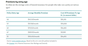 funeral insurance premiums